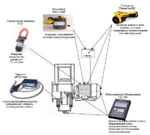 Пример технического диагностирования корабельного электровентилятора методами ТД и НК